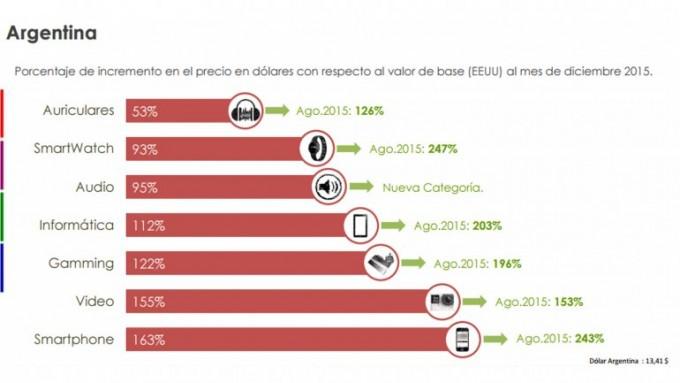 Comprar tecnología en la Argentina es un 123% más costoso que en los EEUU