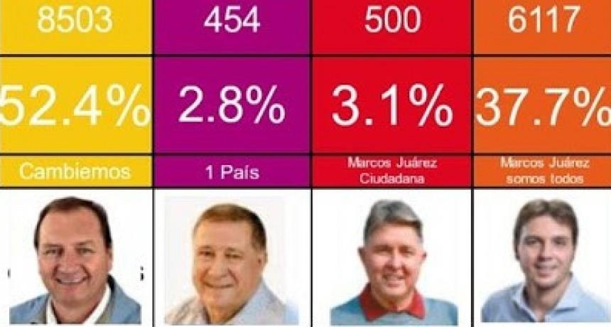 Votación en Marcos Juárez: Pedro Dellarrossa fue nuevamente elegido intendente por más del 50 por ciento de los votos.